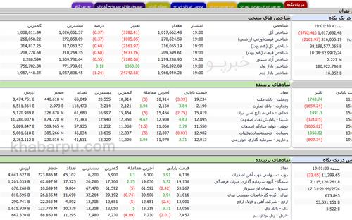 ورود به سایت بورس تهران www.tsetmc.com, مدیریت فناوری بورس ایران
