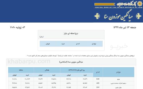 ورود به سایت سنا بانک مرکزی www.sanarate.ir, نرخ ارز سامانه سنا